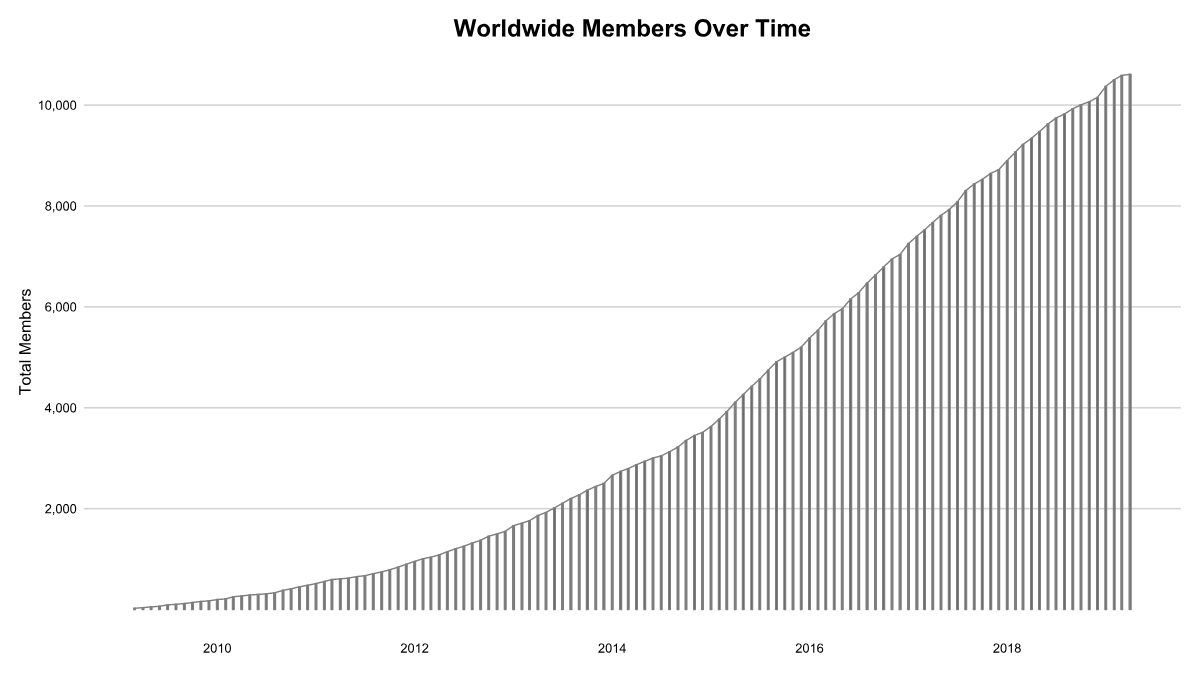 Members Over Time