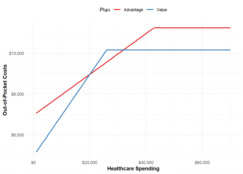 Plot of out-of-pocket costs as a function of actual healthcare spending. Lower is better.