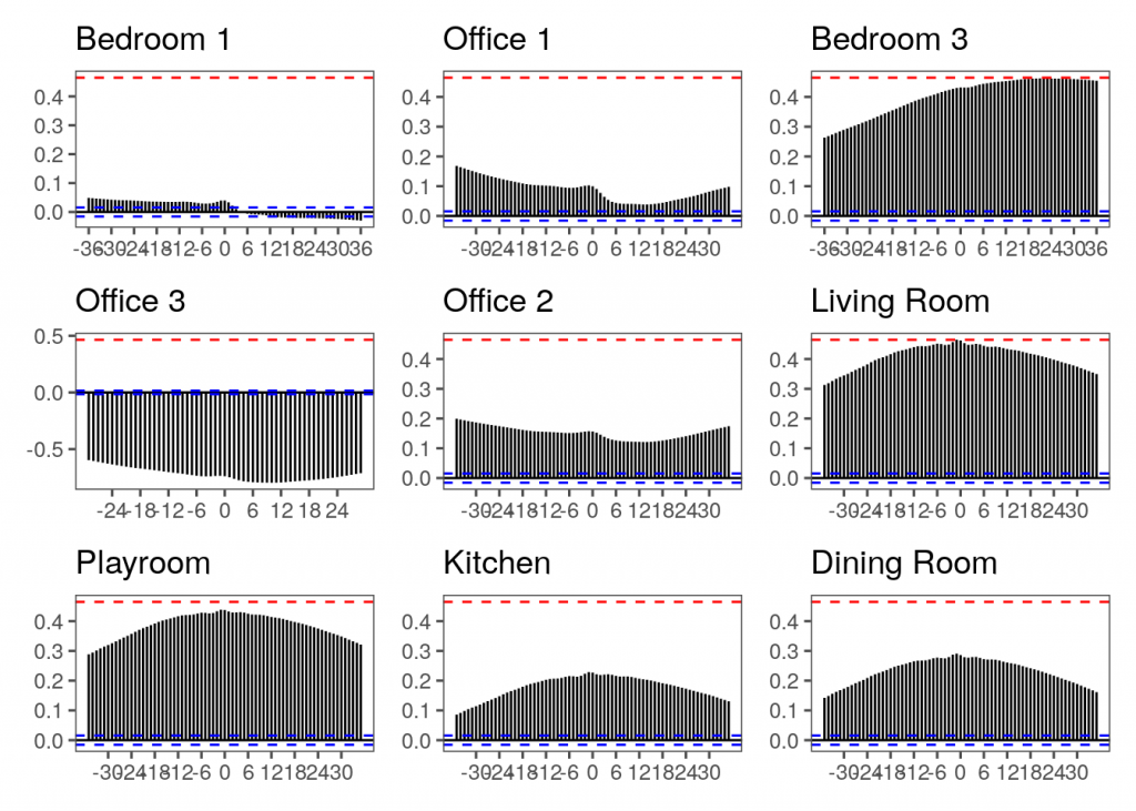 Cross-correlation between each room and Bedroom 2