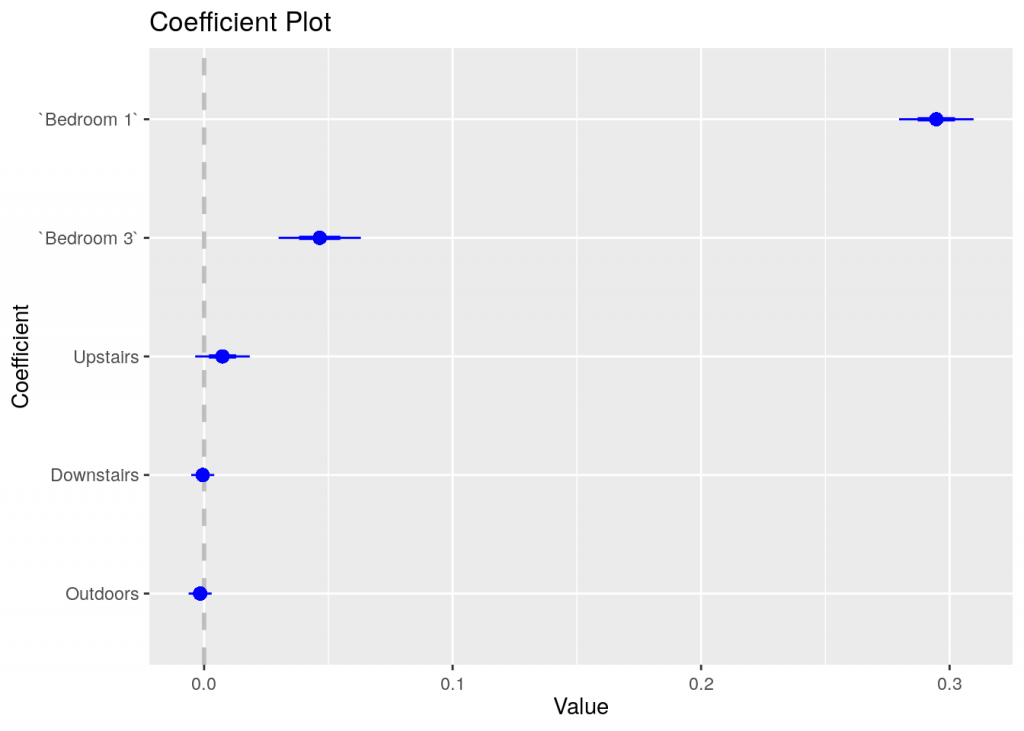 Coefficient plot for model 15